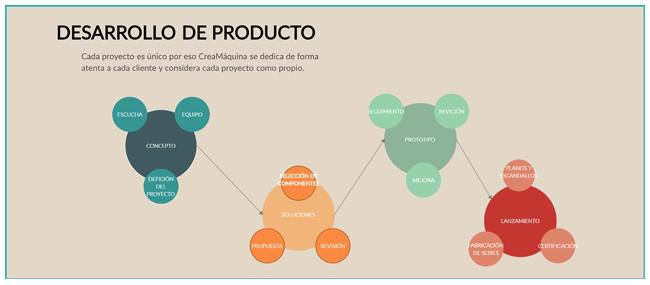 Proceso del Desarrollo de un Producto